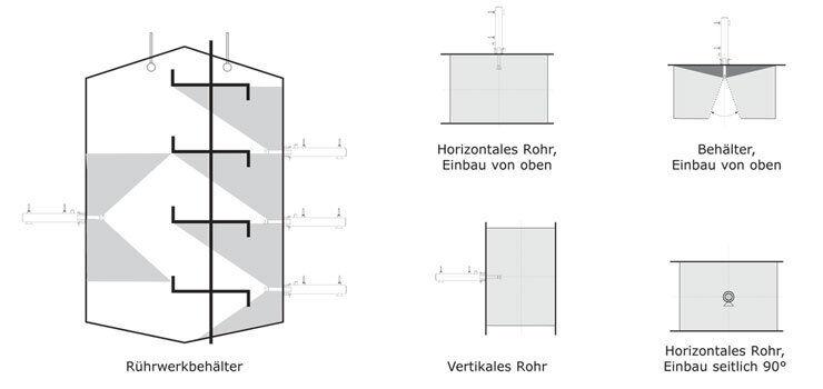 Retraktor MR1 Anwendungsbereiche