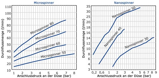 Micro-, Nanospinner Betriebswerte